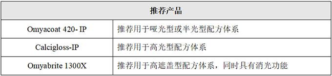 强势行情成色显弱 钛白粉价格竞争激烈(图2)